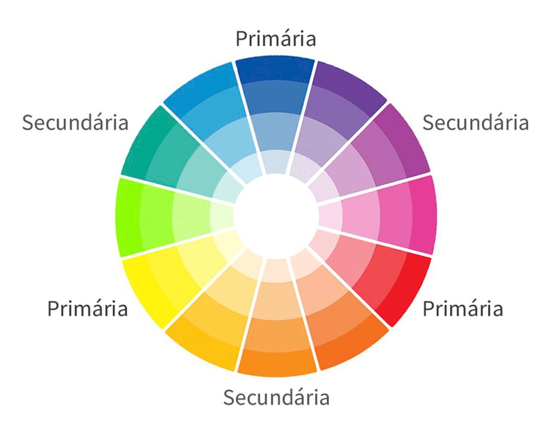 Influência das cores na decoração.